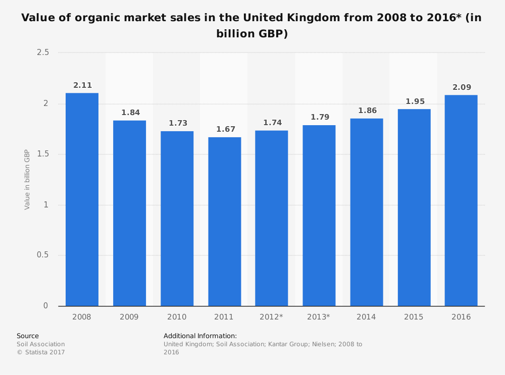 value of organic market sales